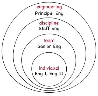 Influence on engineering